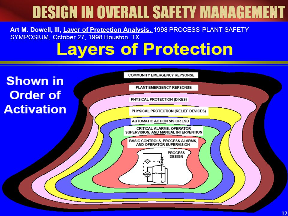 DESIGN IN OVERALL SAFETY MANAGEMENT