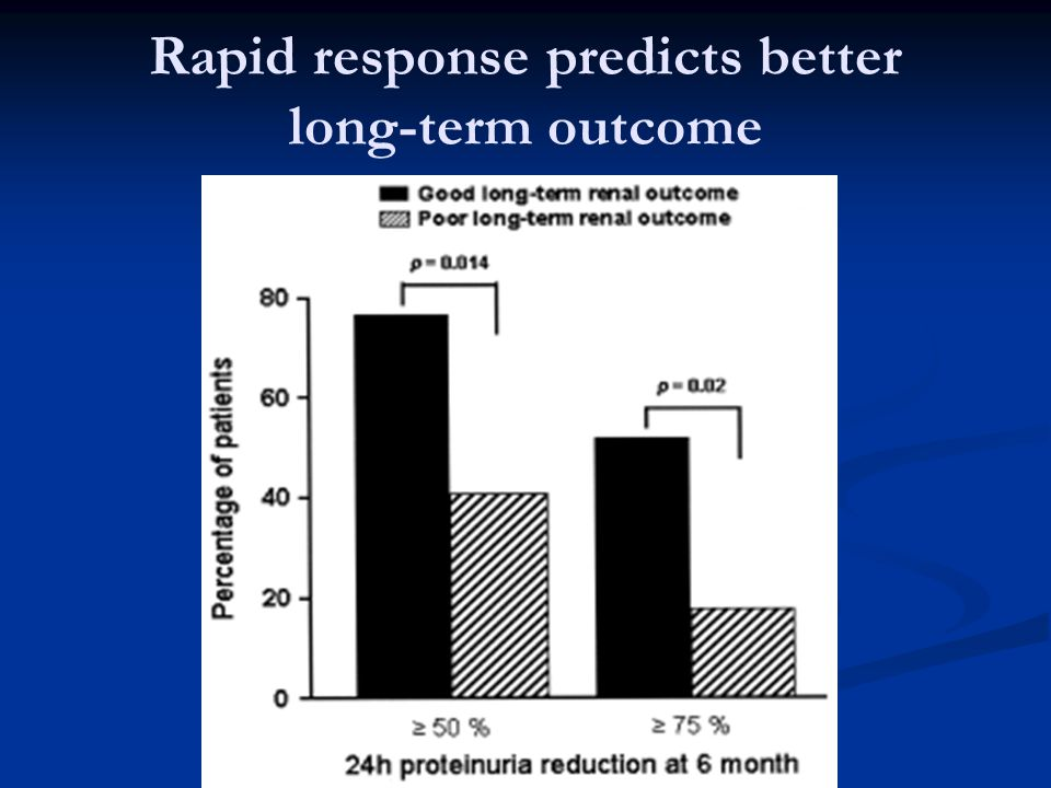 Rapid response predicts better long-term outcome
