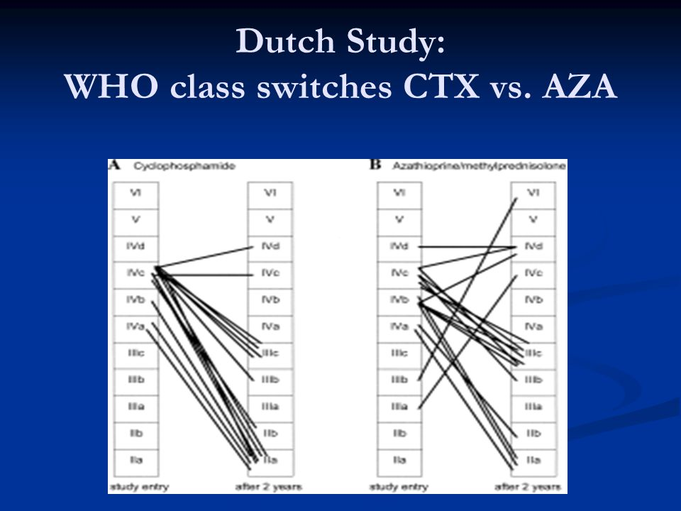 Dutch Study: WHO class switches CTX vs. AZA