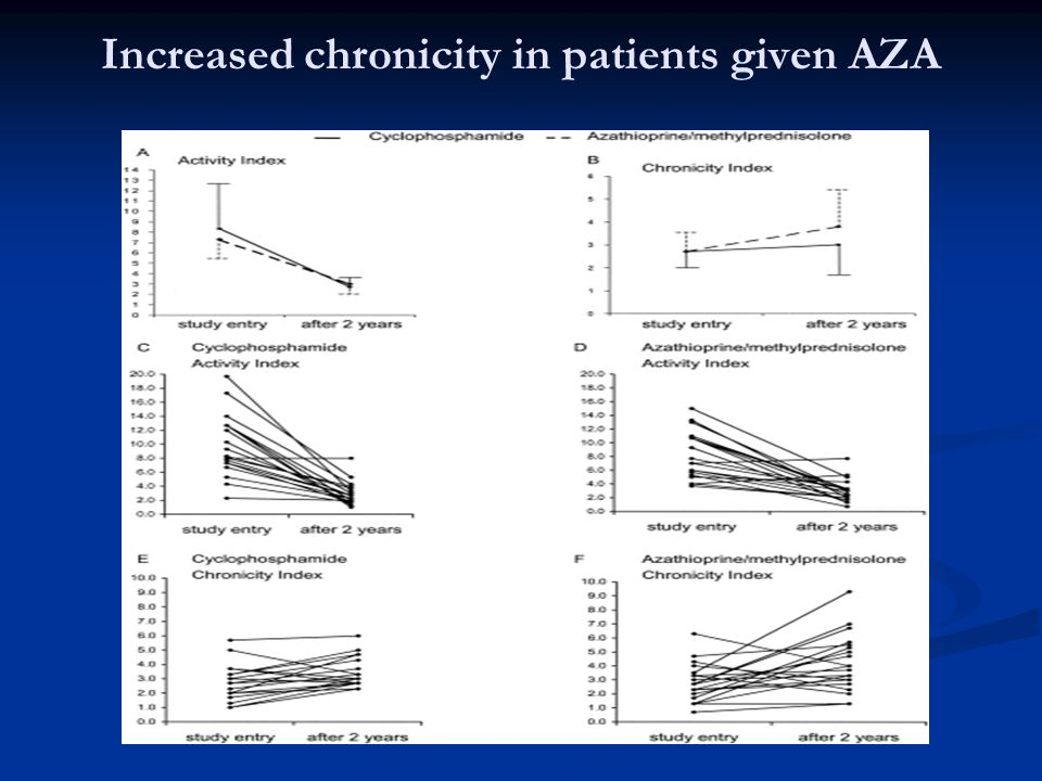 Increased chronicity in patients given AZA