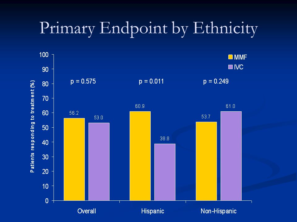 Primary Endpoint by Ethnicity