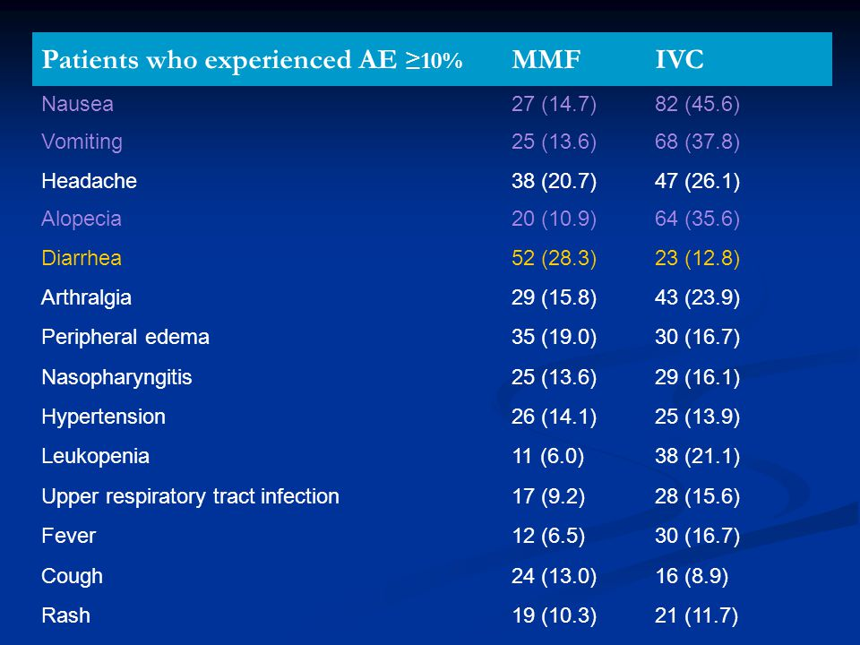 Patients who experienced AE ≥10% MMF IVC