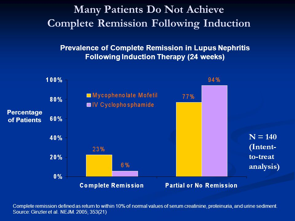 Many Patients Do Not Achieve Complete Remission Following Induction
