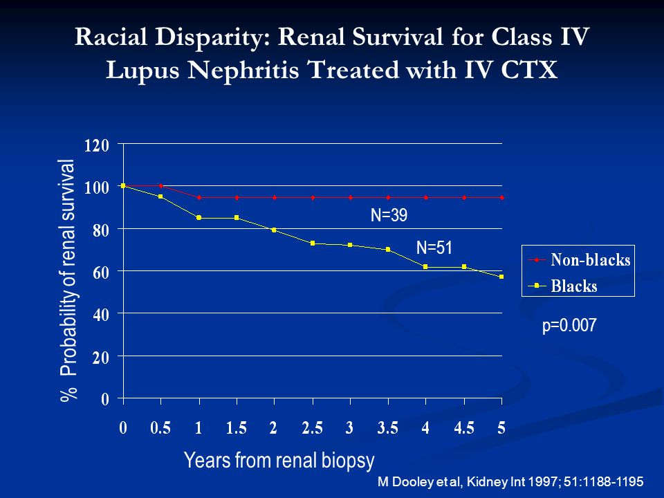 Racial Disparity: Renal Survival for Class IV Lupus Nephritis Treated with IV CTX