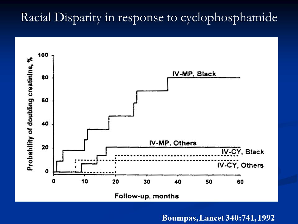 Racial Disparity in response to cyclophosphamide