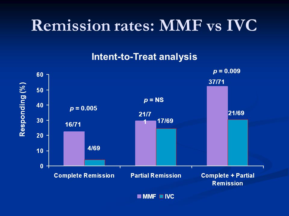 Remission rates: MMF vs IVC