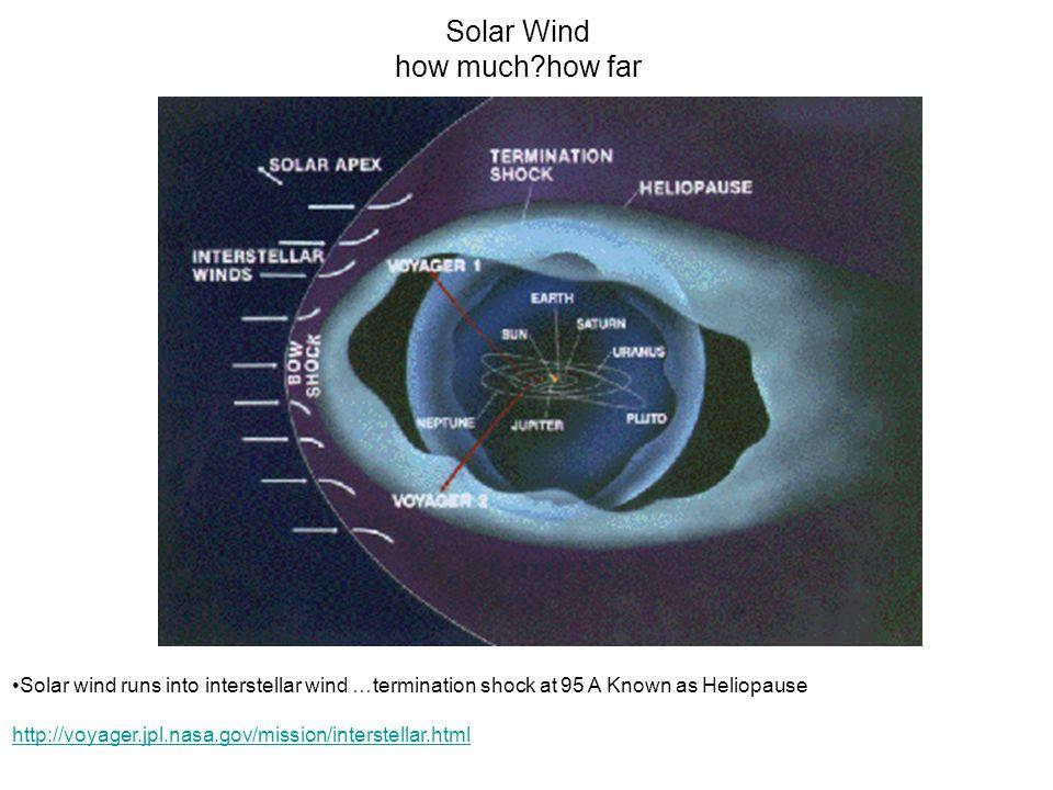 Solar Wind how much how far