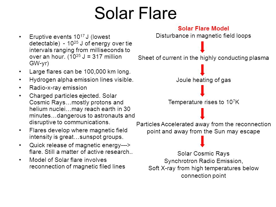Solar Flare Solar Flare Model Disturbance in magnetic field loops