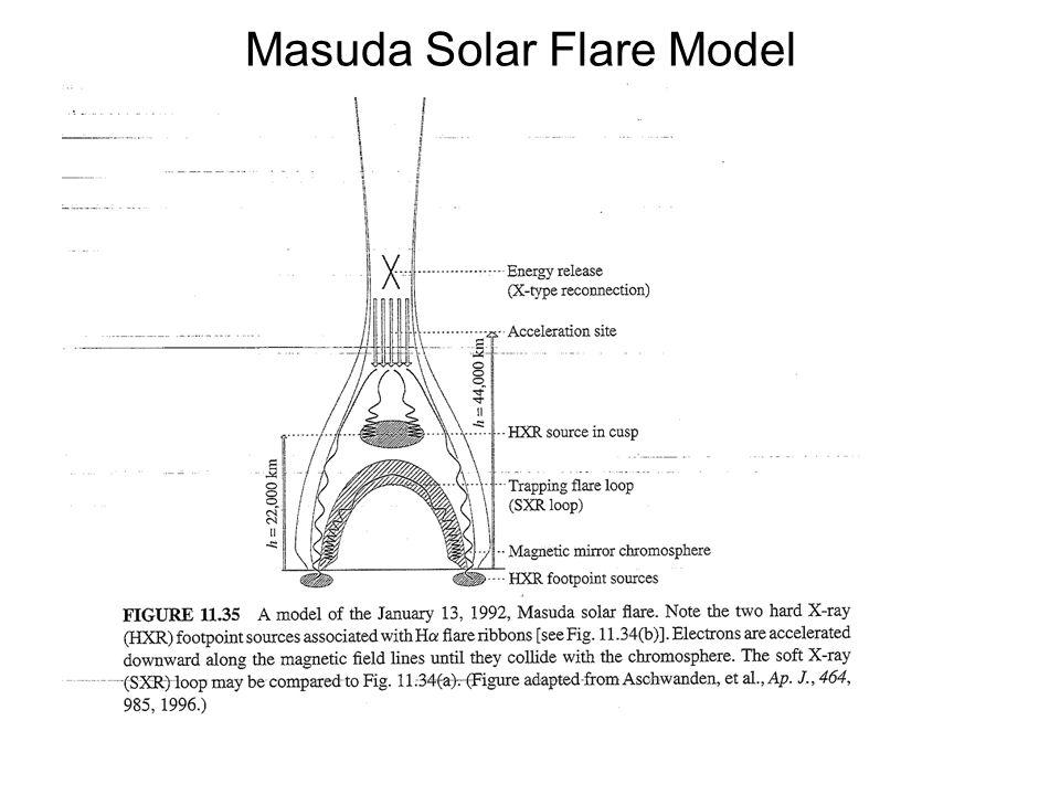 Masuda Solar Flare Model