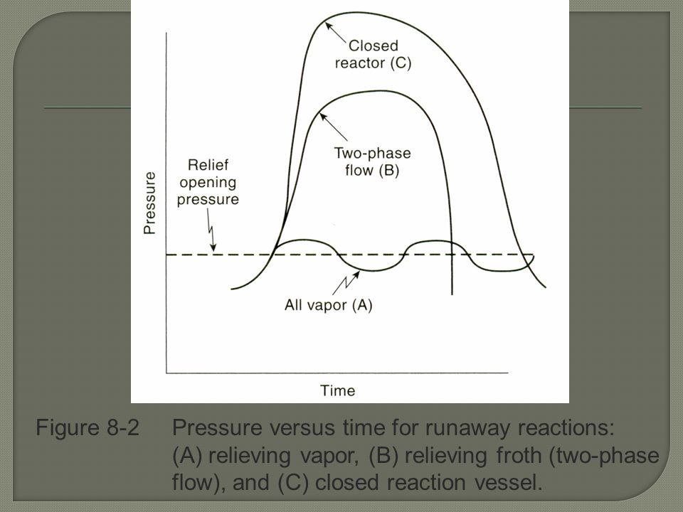 Figure 8-2 Pressure versus time for runaway reactions: