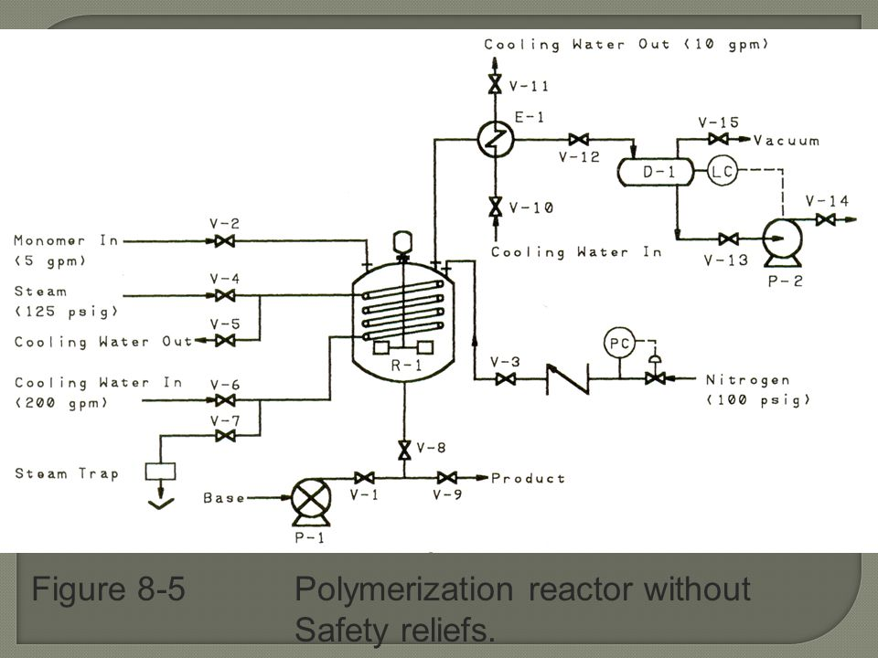 Figure 8-5 Polymerization reactor without Safety reliefs.