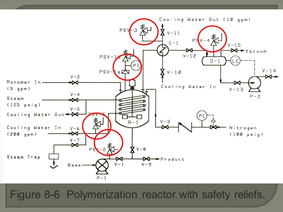 Figure 8-6 Polymerization reactor with safety reliefs.