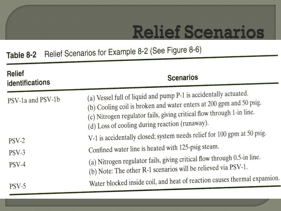 Relief Scenarios