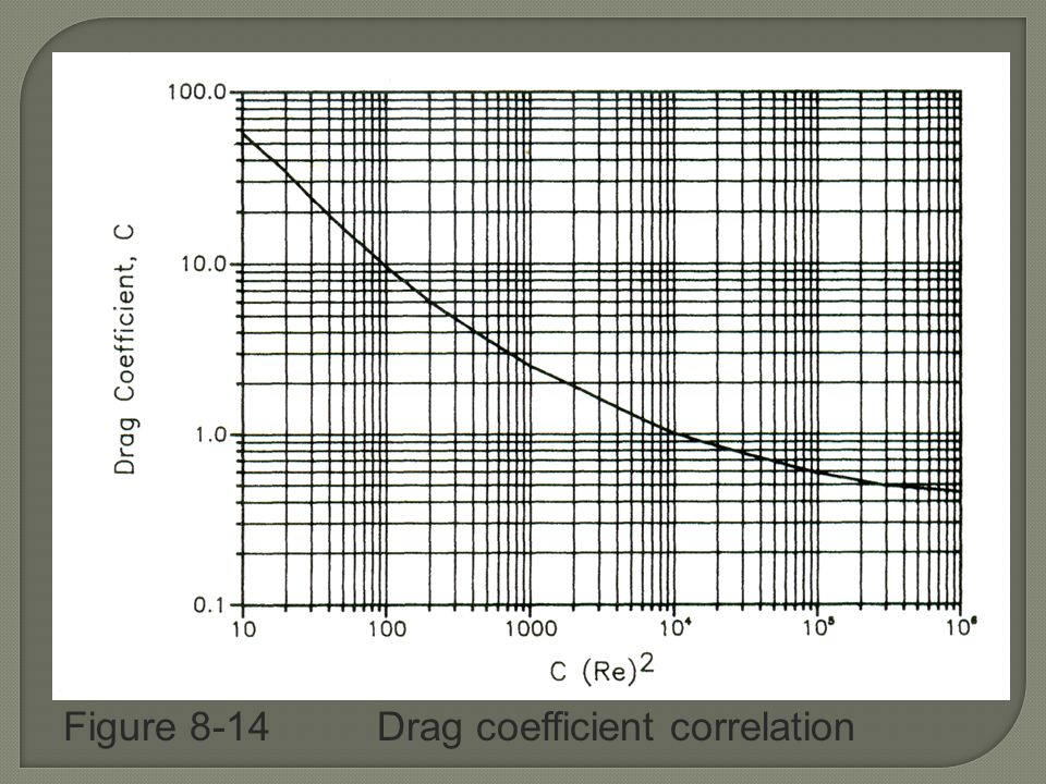 Figure 8-14 Drag coefficient correlation