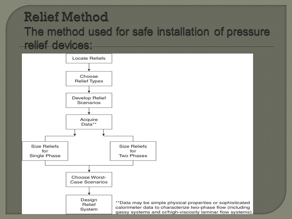 Relief Method The method used for safe installation of pressure relief devices: