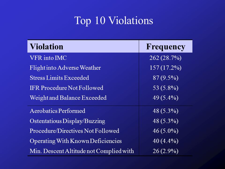 Top 10 Violations Violation Frequency VFR into IMC 262 (28.7%)