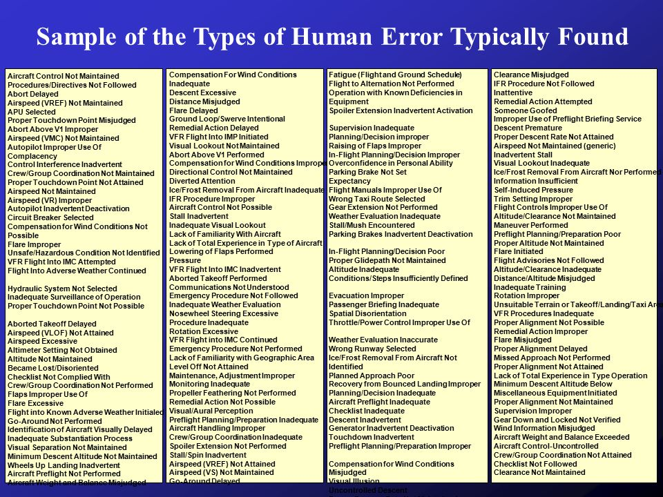 Sample of the Types of Human Error Typically Found