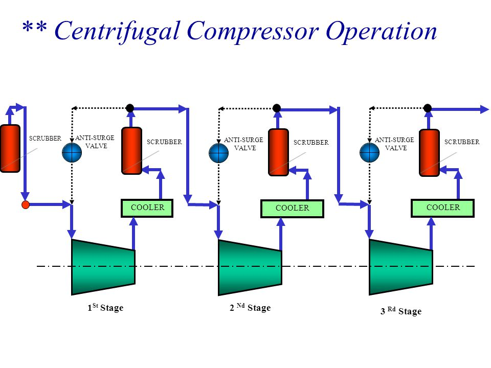 ** Centrifugal Compressor Operation