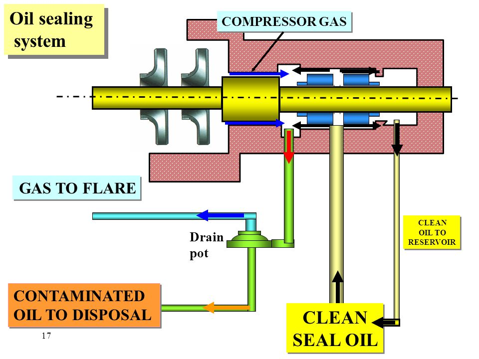 Oil sealing system CLEAN SEAL OIL GAS TO FLARE CONTAMINATED