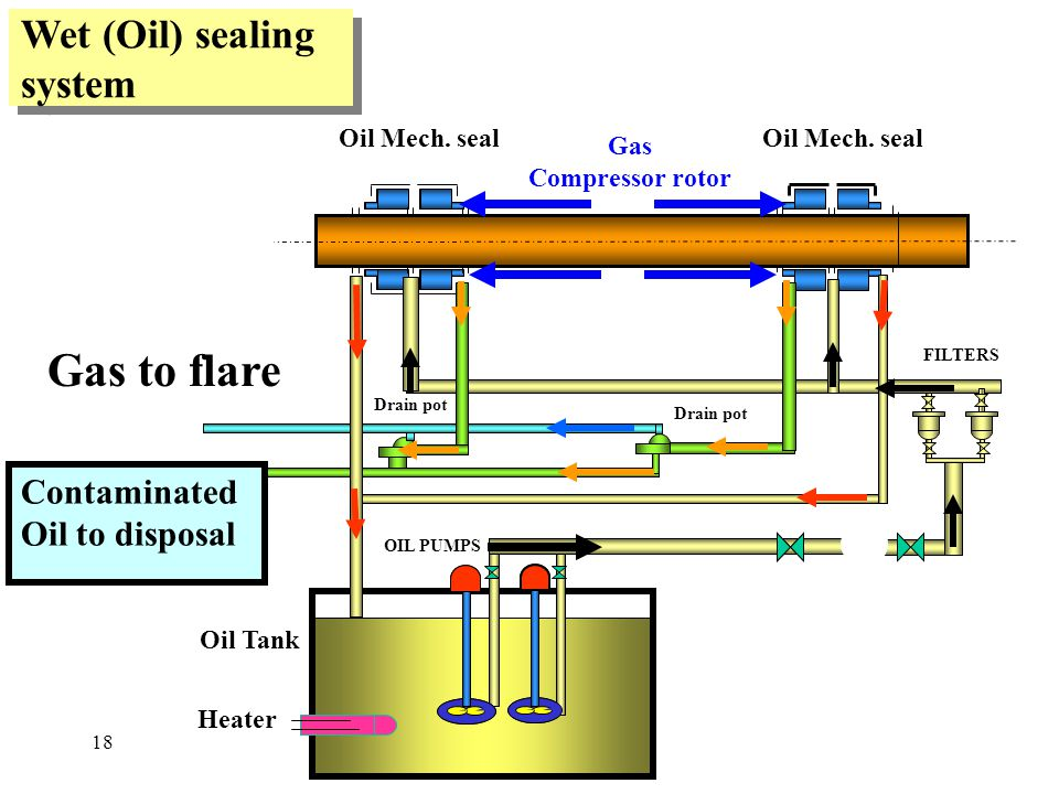 Gas to flare Wet (Oil) sealing system Contaminated Oil to disposal
