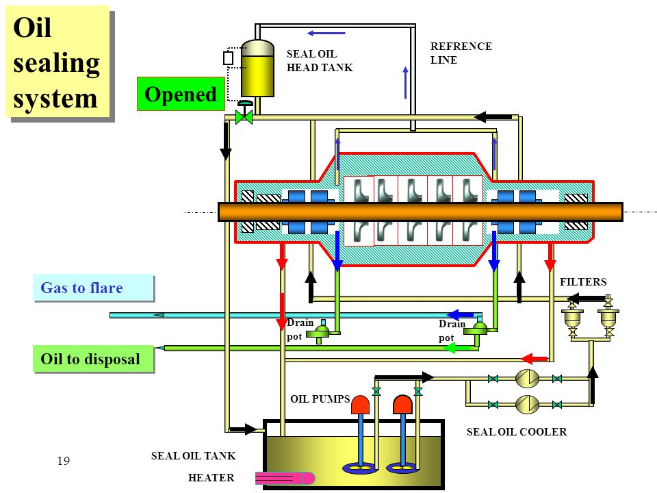 Oil sealing system Opened Gas to flare Oil to disposal 19 REFRENCE