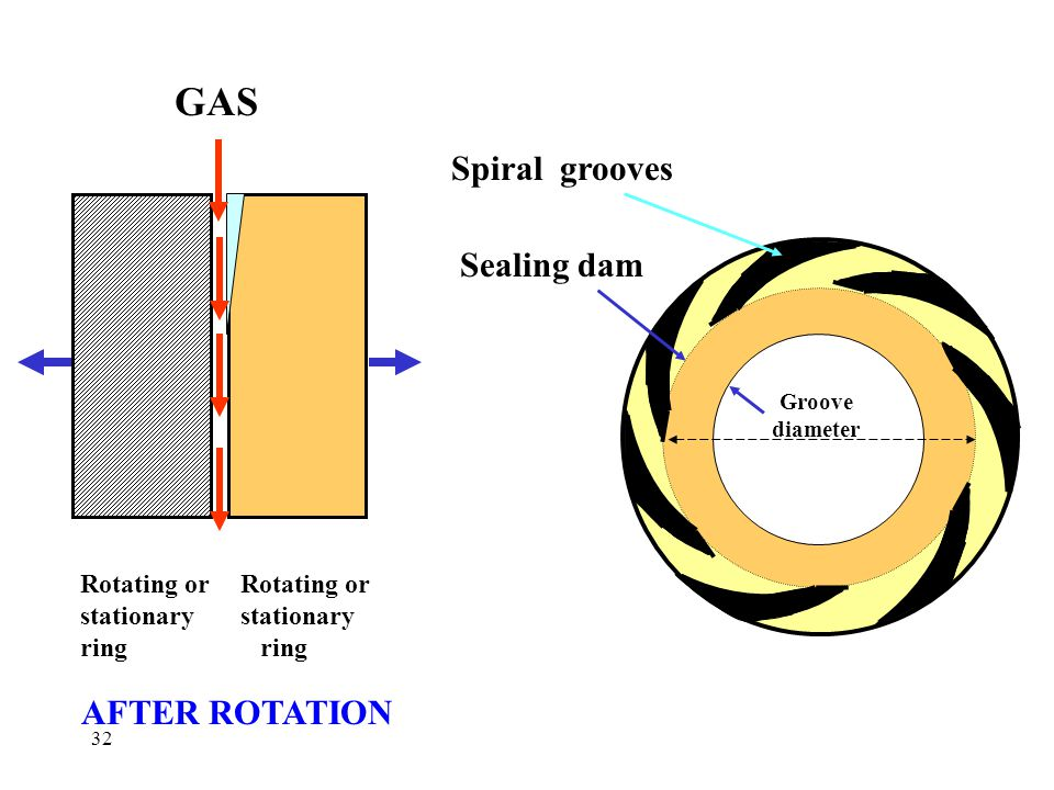 GAS Spiral grooves Sealing dam AFTER ROTATION