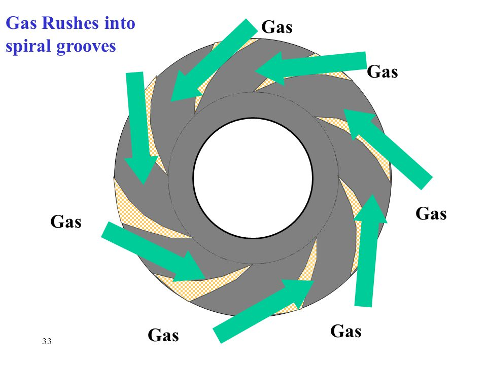 Gas Rushes into spiral grooves Gas Gas Gas Gas Gas Gas 33