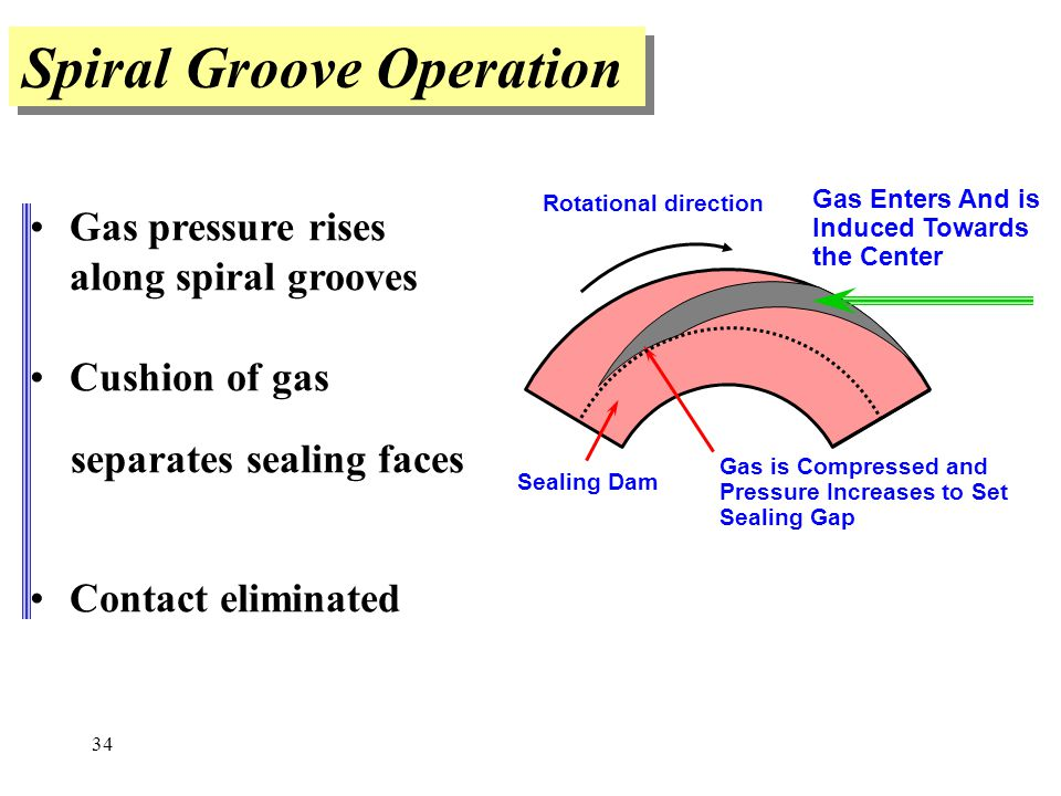 Spiral Groove Operation