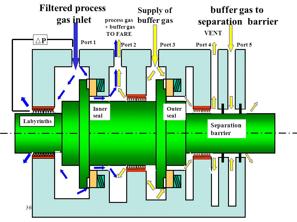 Filtered process gas inlet buffer gas to separation barrier