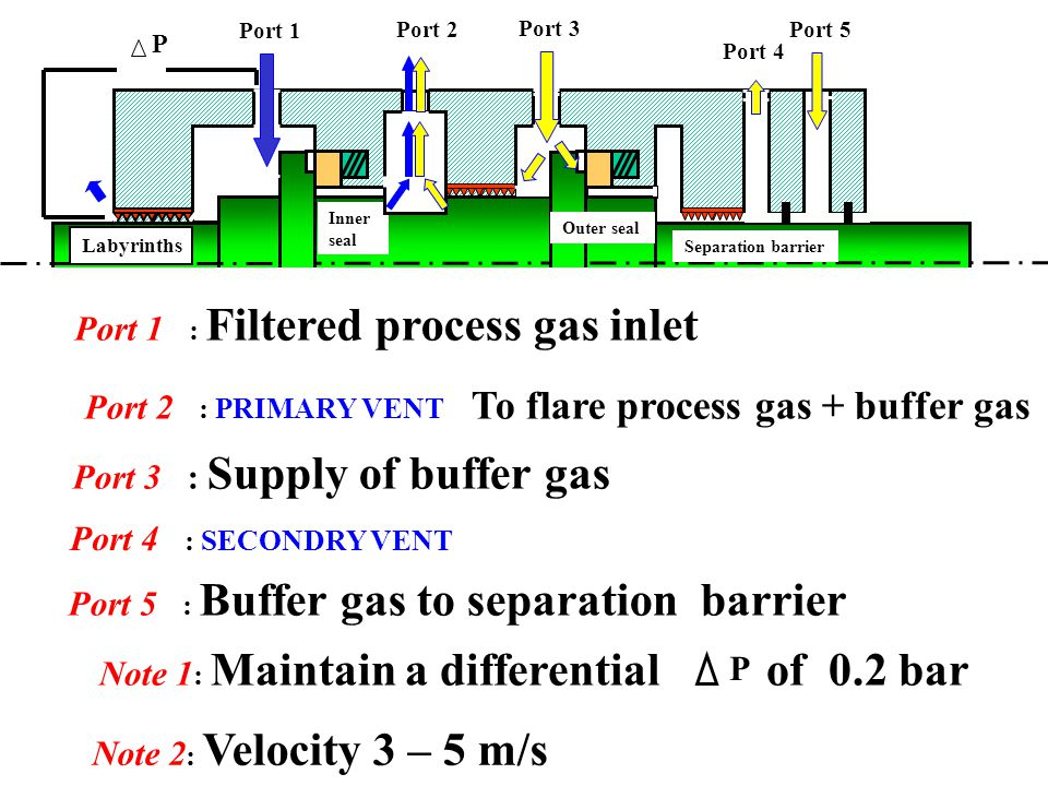 Port 1 : Filtered process gas inlet