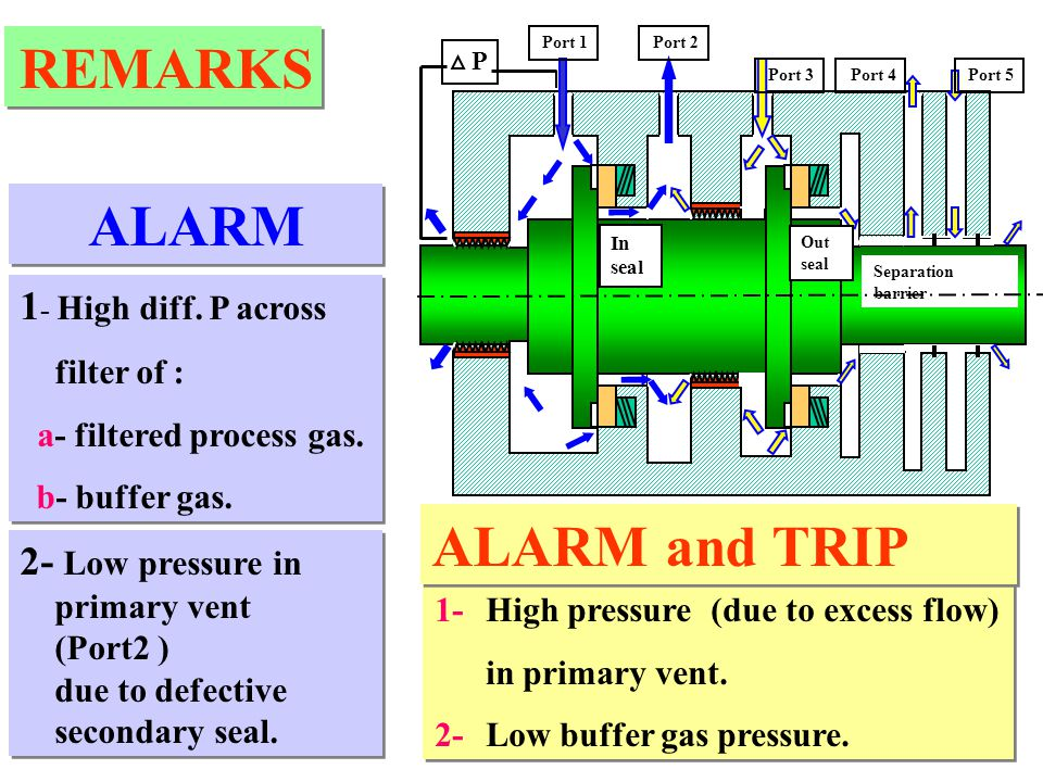 REMARKS ALARM ALARM and TRIP 1- High diff. P across 2- Low pressure in
