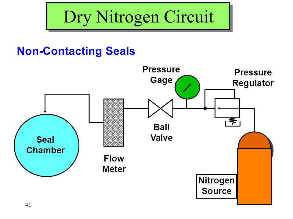 Dry Nitrogen Circuit Non-Contacting Seals Pressure Gage Regulator Ball