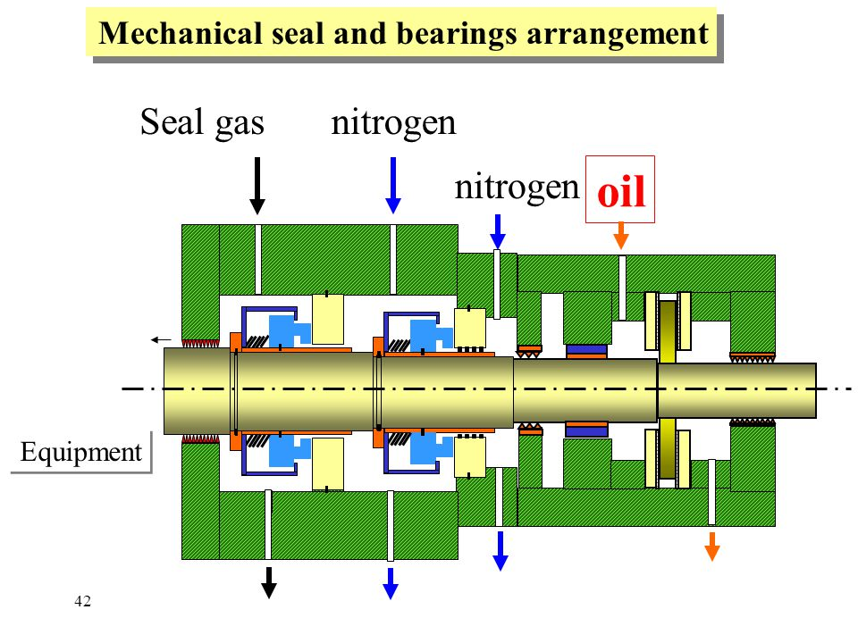 oil Seal gas nitrogen nitrogen