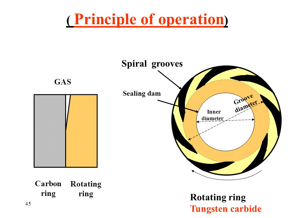 ( Principle of operation)