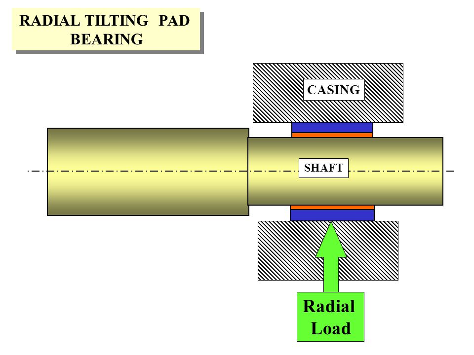 RADIAL TILTING PAD BEARING CASING SHAFT Radial Load