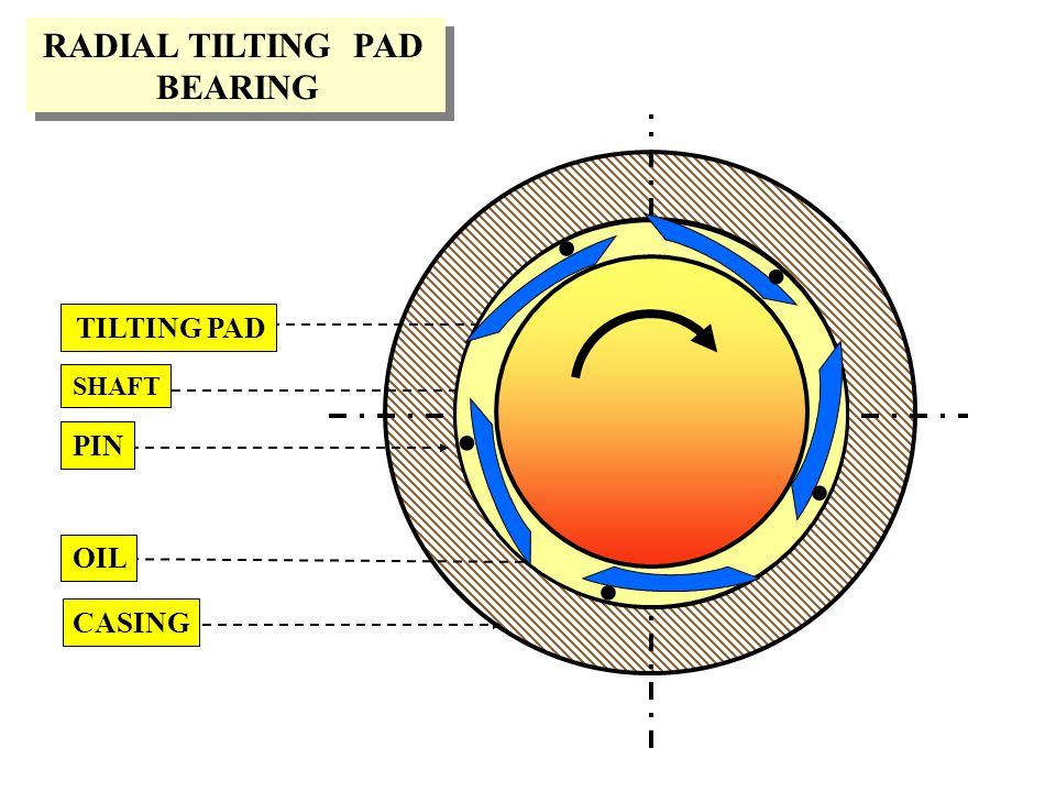 RADIAL TILTING PAD BEARING