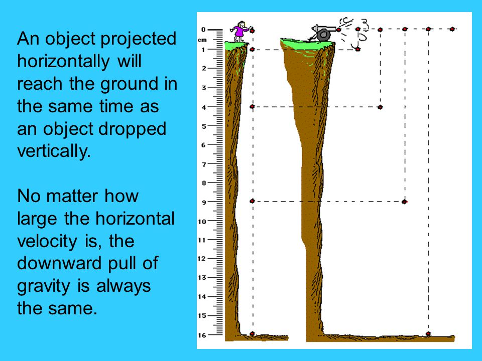 An object projected horizontally will reach the ground in the same time as an object dropped vertically.