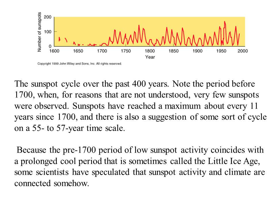 The sunspot cycle over the past 400 years