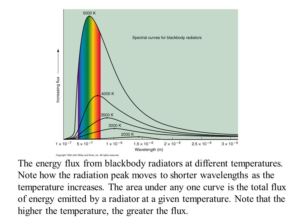 The energy flux from blackbody radiators at different temperatures