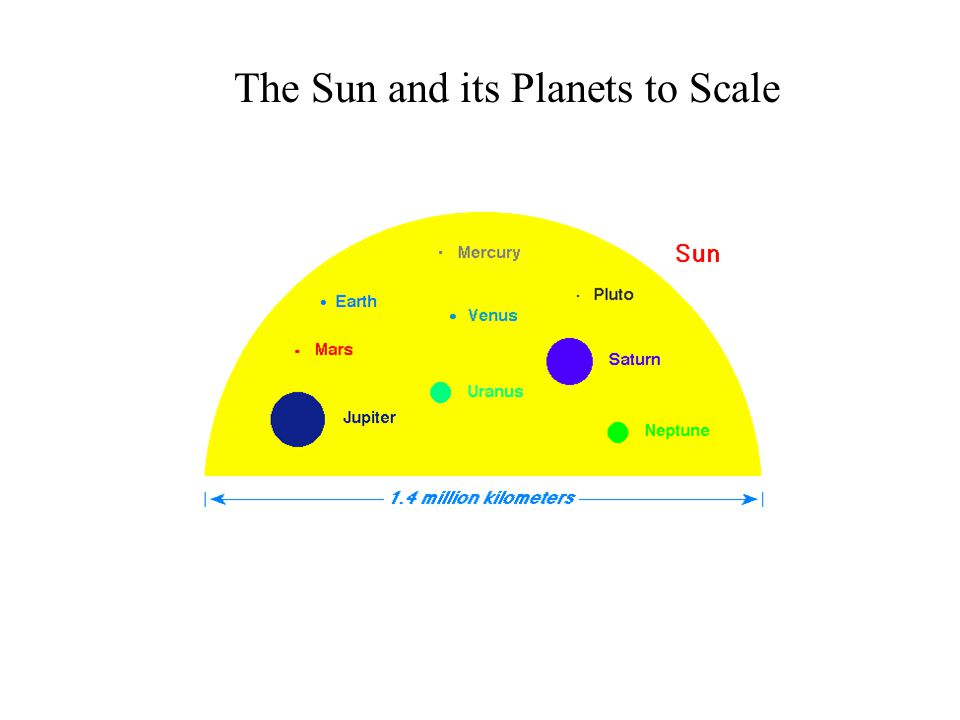 The Sun and its Planets to Scale