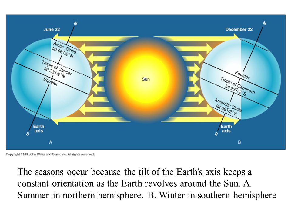 The seasons occur because the tilt of the Earth s axis keeps a constant orientation as the Earth revolves around the Sun.