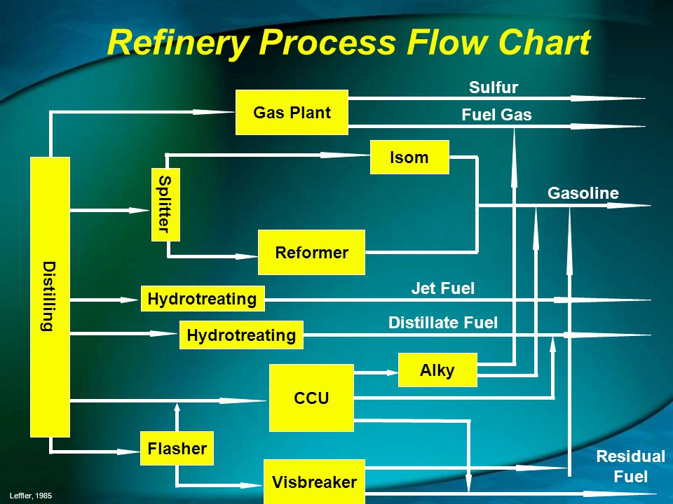 Refinery Process Flow Chart