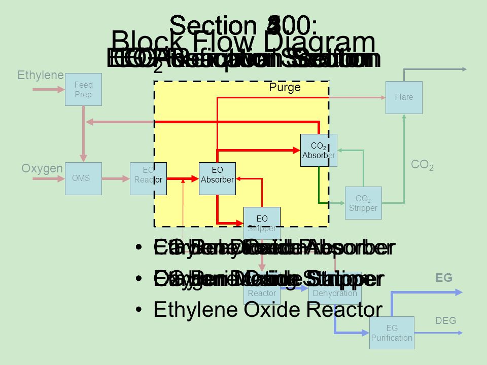 Block Flow Diagram Section 200: EO Absorption Section