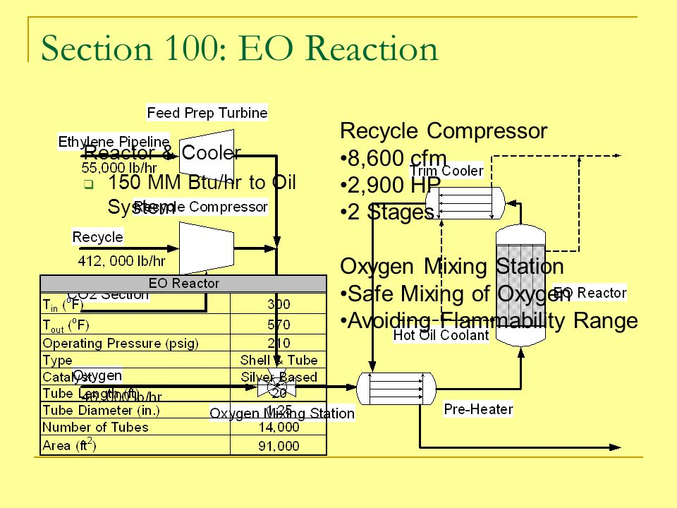 Section 100: EO Reaction Recycle Compressor 8,600 cfm 2,900 HP
