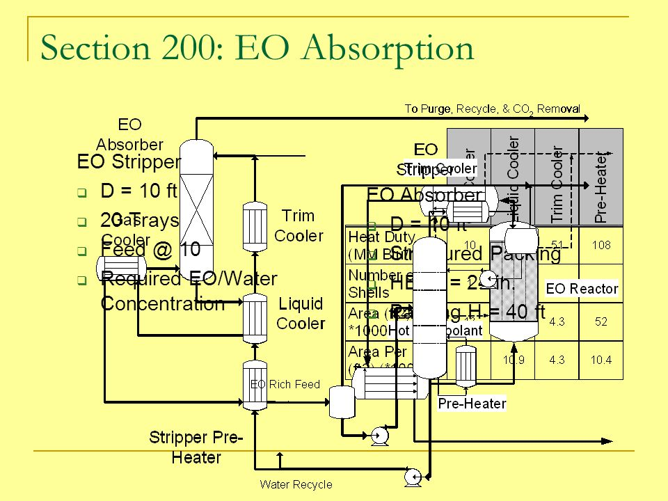 Section 200: EO Absorption