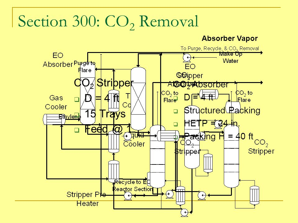 Section 300: CO2 Removal CO2 Stripper D = 4 ft 15 Trays Feed @ 1