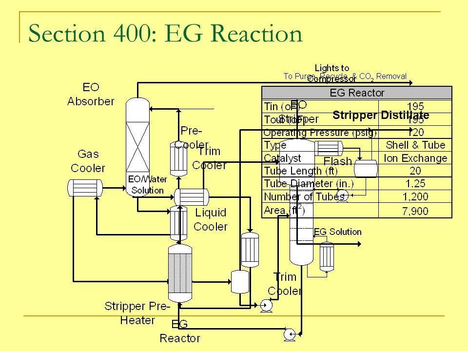Section 400: EG Reaction Stripper Distillate