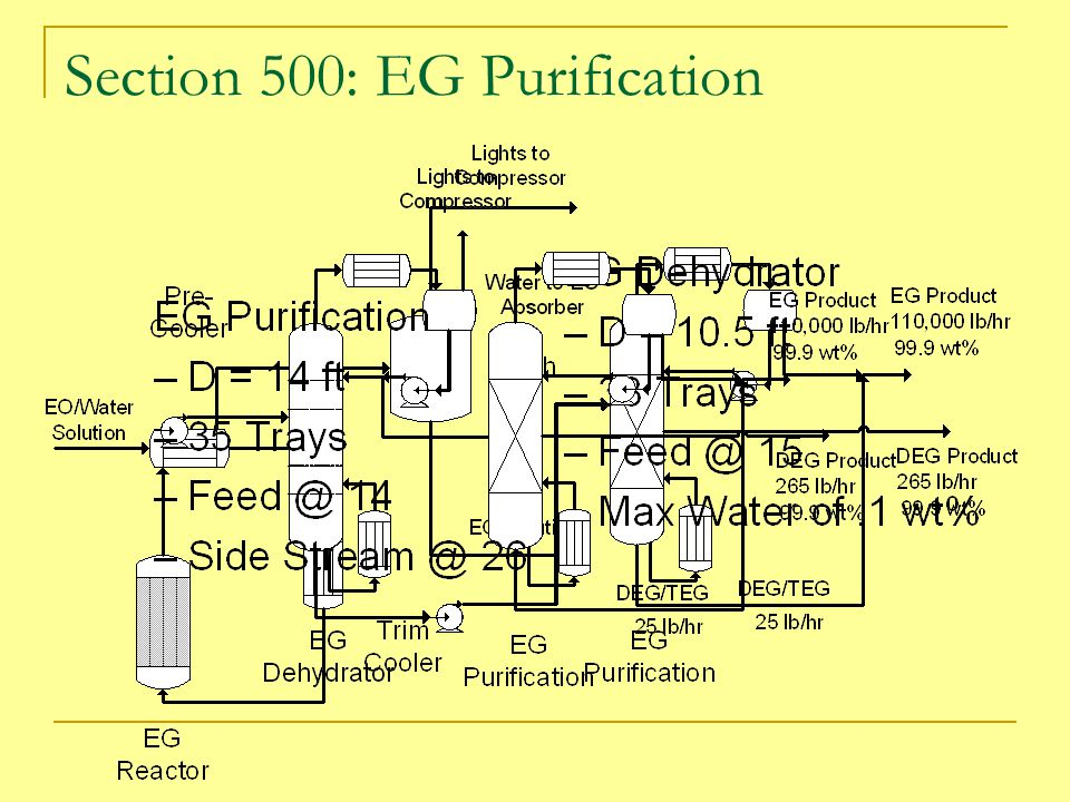 Section 500: EG Purification