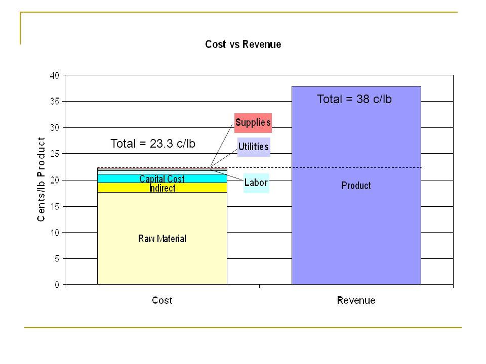 Total = 38 c/lb Total = 23.3 c/lb