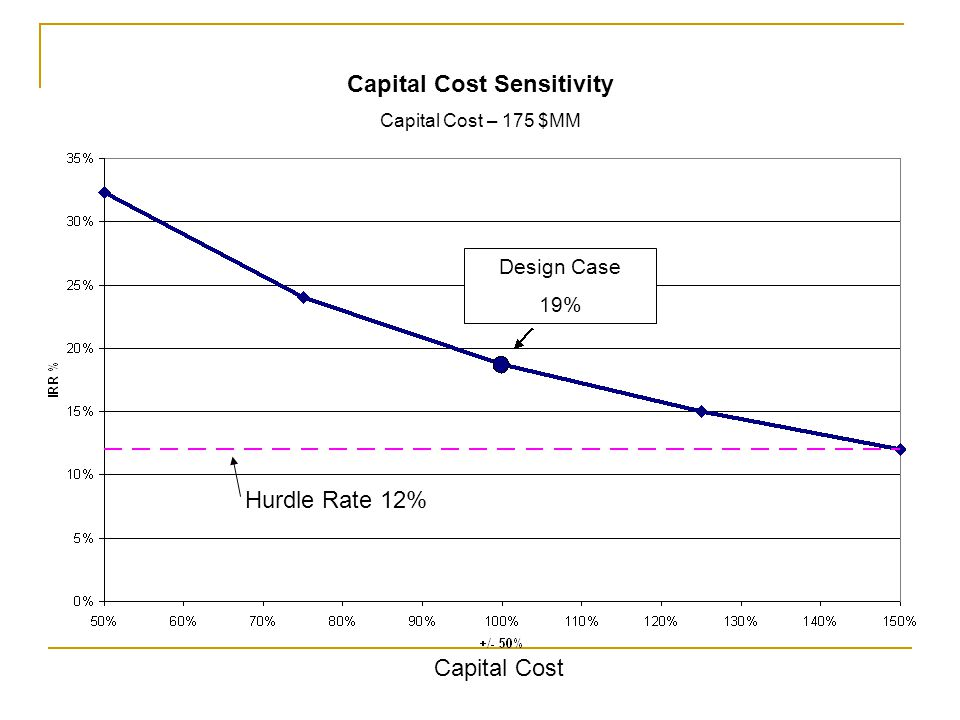 Capital Cost Sensitivity